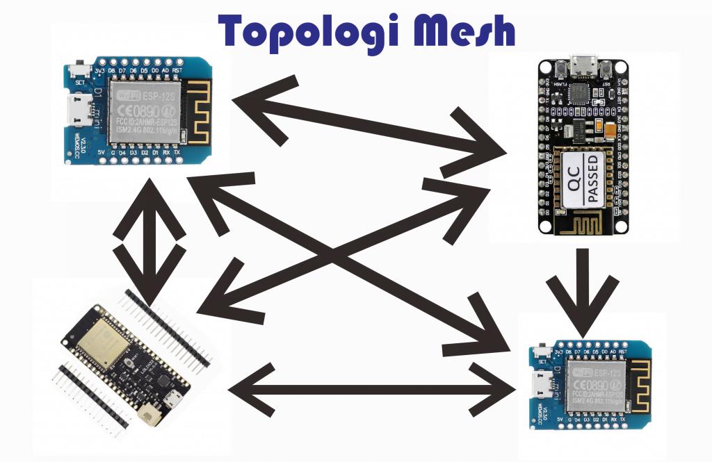 ESP32/ESP8266 Tutorial Aplikasi Topologi Mesh (Mesh Network)