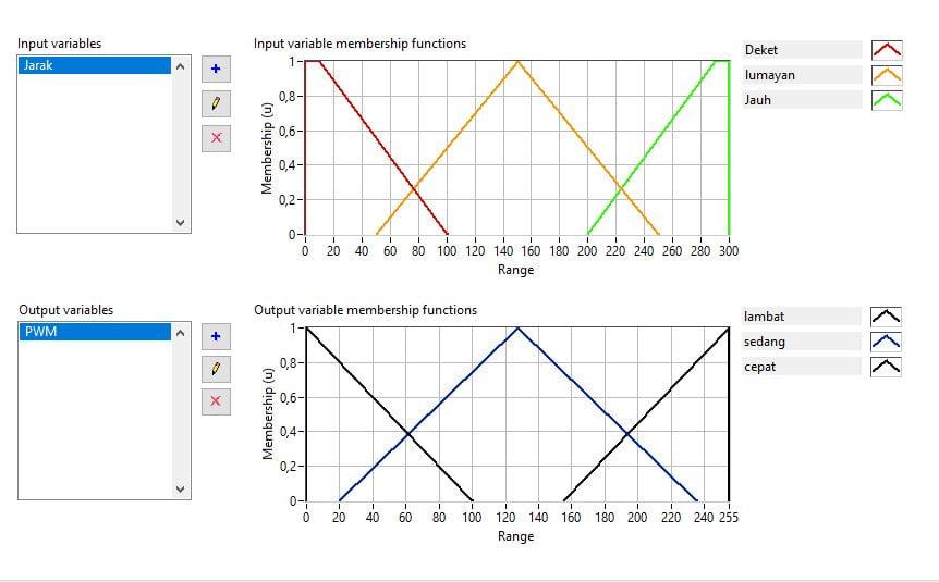 Fuzzyfikasi input jarak dan pwm dengan arduino, fuzzy mamdani